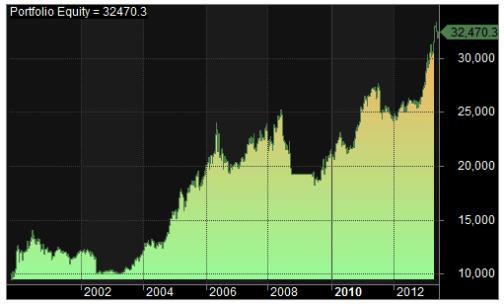 2000-2014 curve
