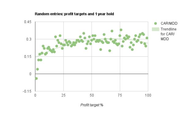 stop losses study profit targets