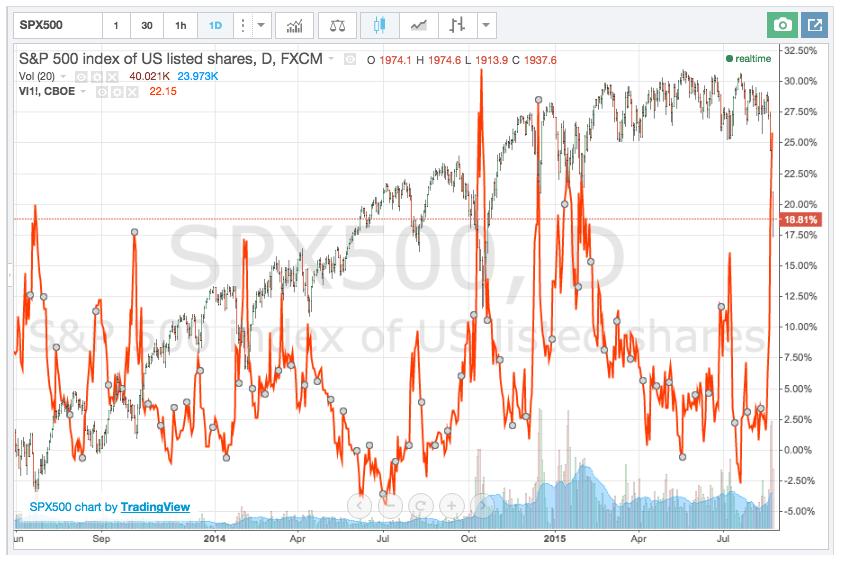 S&P 500 with vix