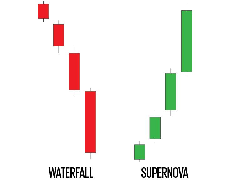 waterfall supernova trading pattern