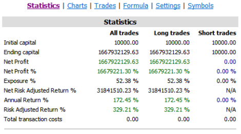 incredible trading system results