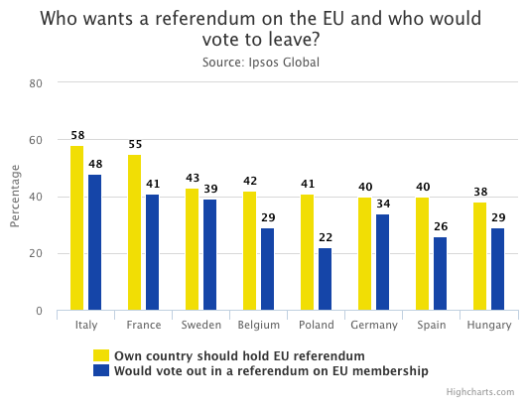 eu referendums graph