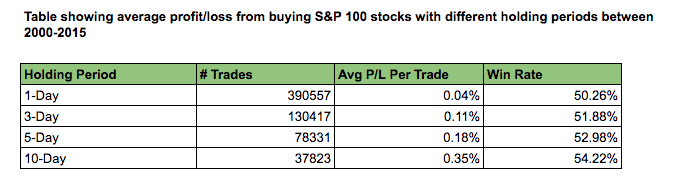 table of results S&P 100 vs holding periods