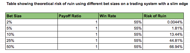 risk of ruin stocks