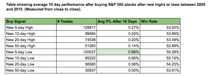 new high new low stocks
