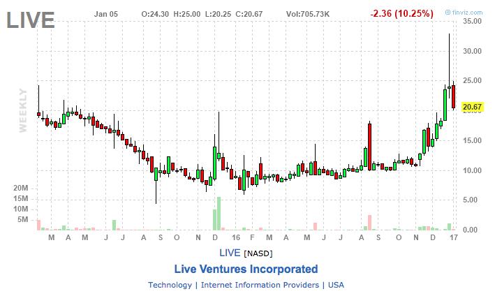 live ventures best stock picks 2017
