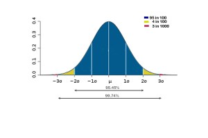 Example of a Normal Distribution