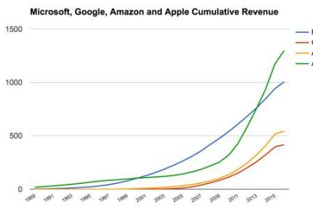 microsoft cumulative revenue