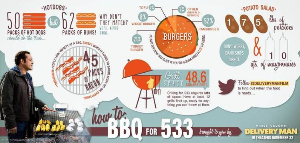 How To BBQ for 533 people  How To BBQ for 533! #DeliveryManMovie How To BBQ for 533 people