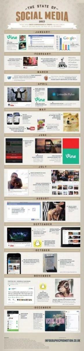 social media 2013 The State of Social Media 2013!