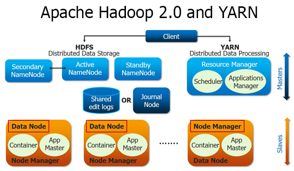 Hadoop2.0 and YARN