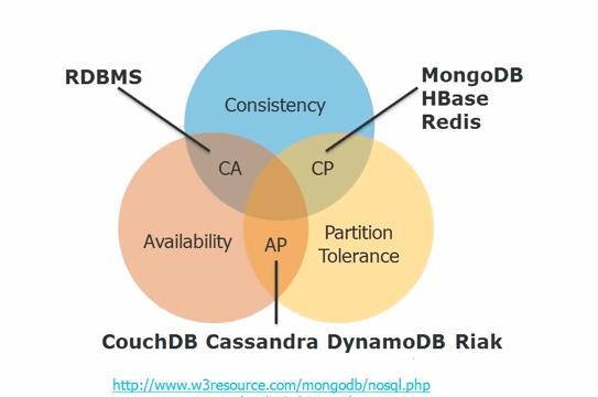 NoSQL - HBase vs Cassandra vs MongoDB - Jenny (Xiao) Zhang