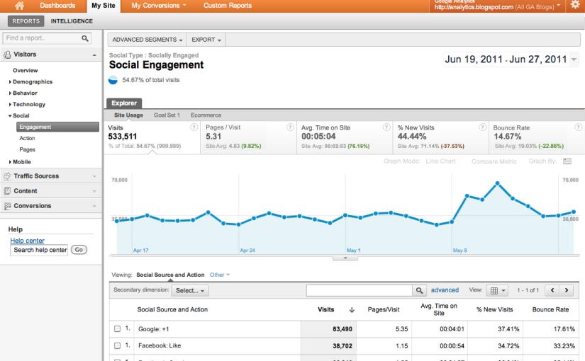 Google Social Analytics : Analyser les actions sociales sur votre site WordPress