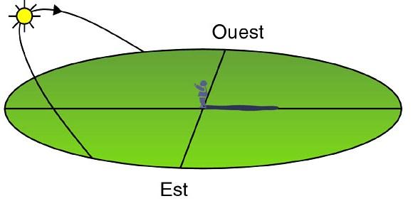 O se l ve et o se couche le soleil l 39 est ou l 39 ouest jeretiens trucs mn motechniques - Le soleil se couche a l ouest ...
