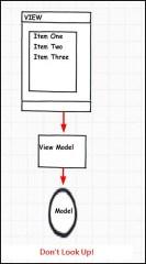 MVVMSketch