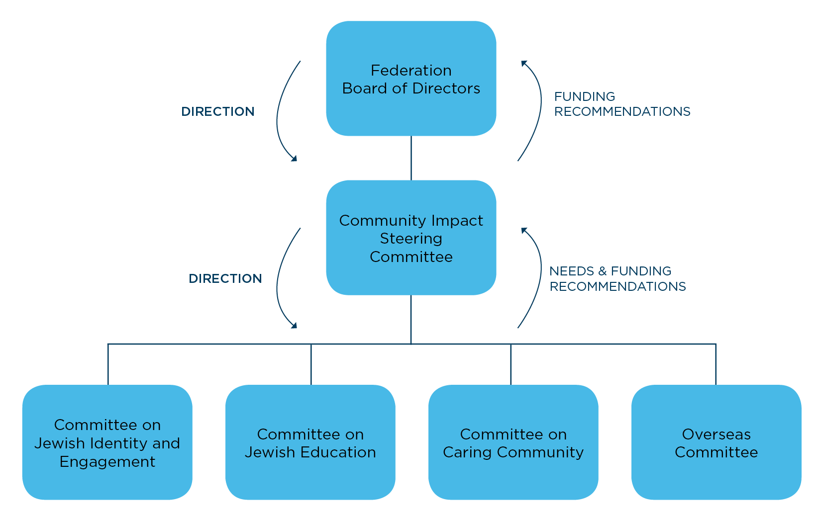 Committee Structure_clean