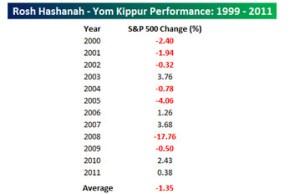 RoshYom Market  Performance (Barrons)