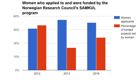 SAMKUL-women-who-applied-and-who-were-funded