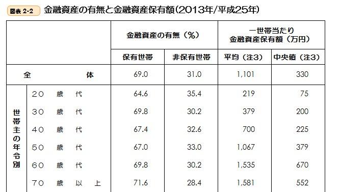 統計 2014年年齢別