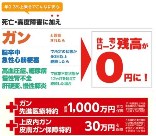 イオン銀行 8疾病保障