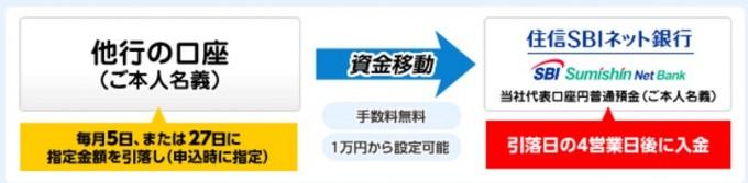 住信SBIネット銀行 定額サービス