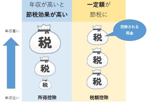 年収1,000万円 税金 家計