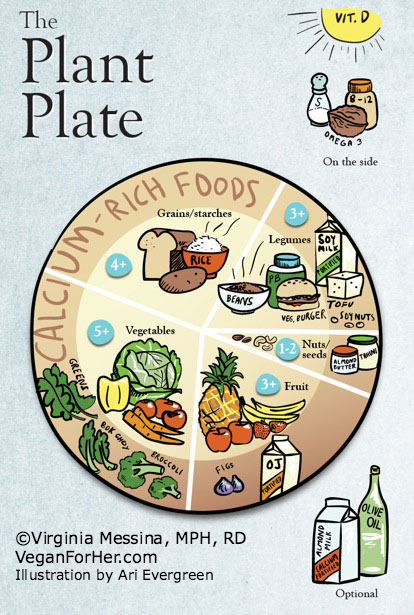 The Plant Plate by Ginny Messina