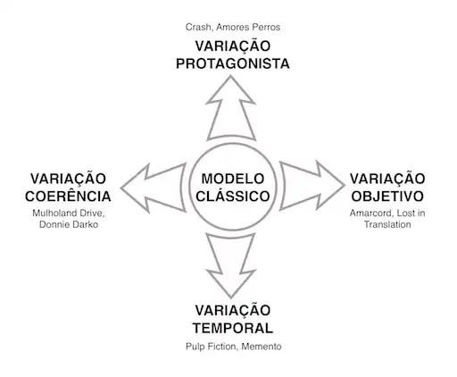 estruturas alternativas net