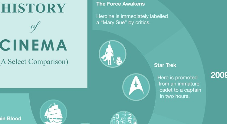 Cinema history, Star Wars infographic