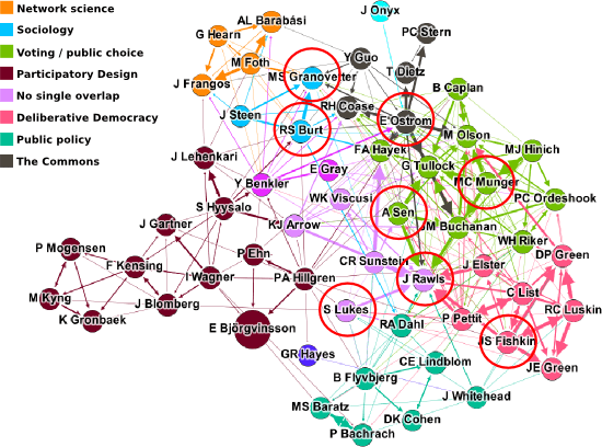 Gephi diagram of data created by Bibnet