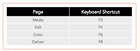 page keyboard shortcuts in resolve 12