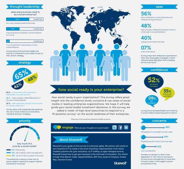 B2B Case Study Infographic Social Enterprise