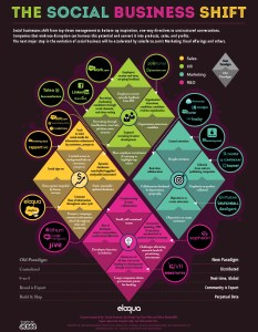 Eloqua Social Business infographic