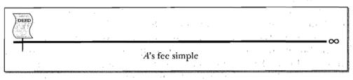 fee-simple