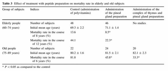 Anisimov-peptides-Lower-human-mortality