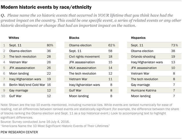 pew-research-most-historic