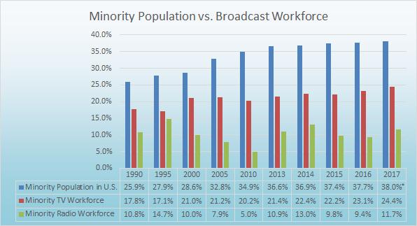 RTDNA survey-2017