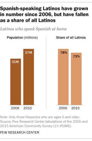 Pew-Spanish Speaking
