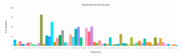 Training data distribution