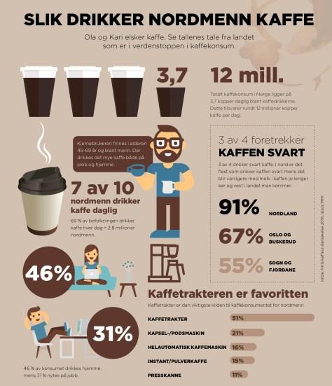 Kaffevaner