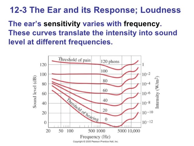 The area below the curves represents sound levels that the patient could still hear 3