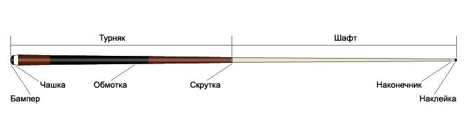 Составные части кия