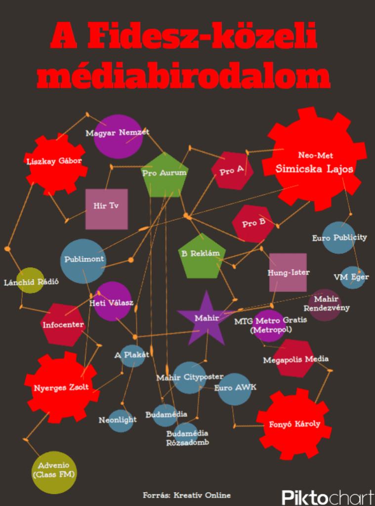 Fidesz-média
