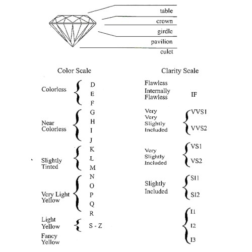 Medium Crop Of Diamond Clarity Chart