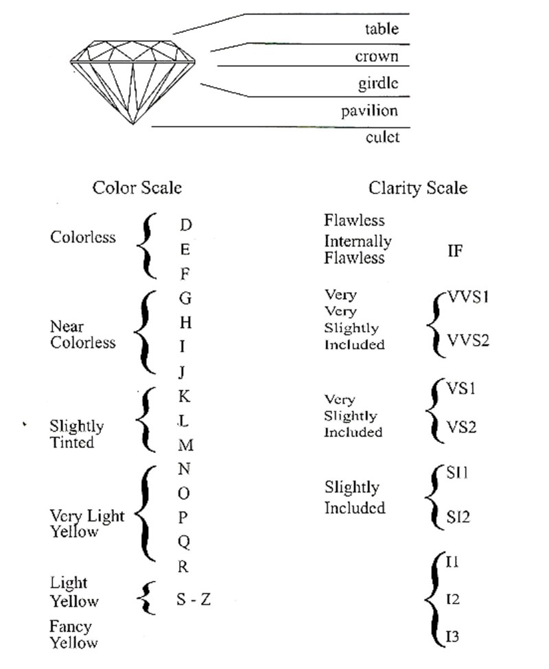 Large Of Diamond Clarity Chart
