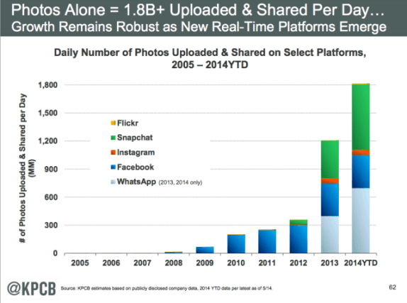 Web and app users are sharing and uploading 1.8 billion photos a day.