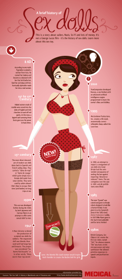 history-of-sex-dolls infographic