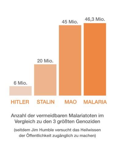 DasBlutroteKreuz_malariastatistik6