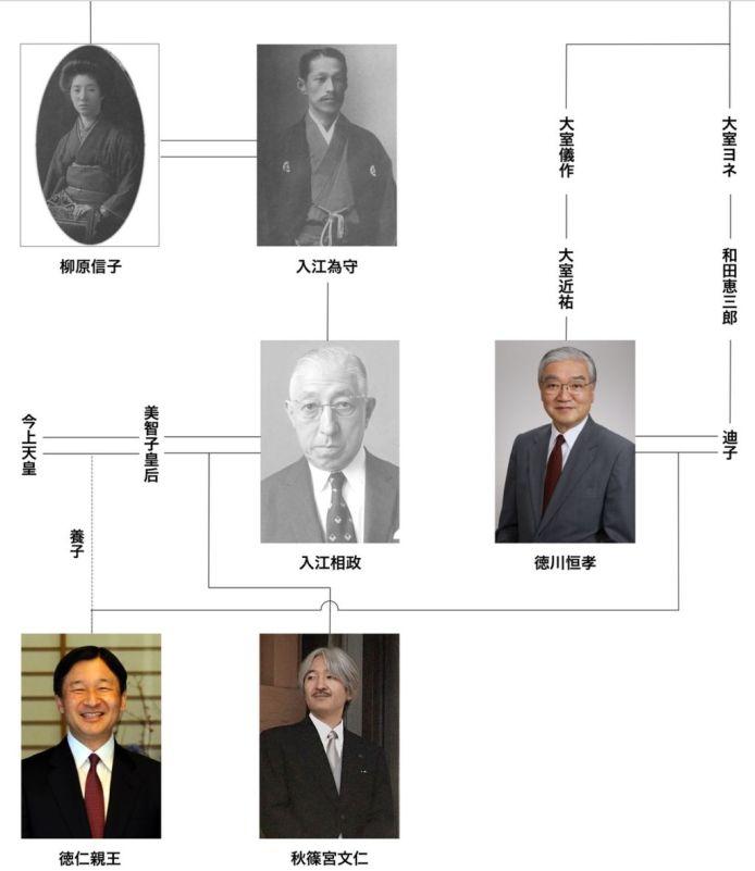天皇 家系図 明治天皇