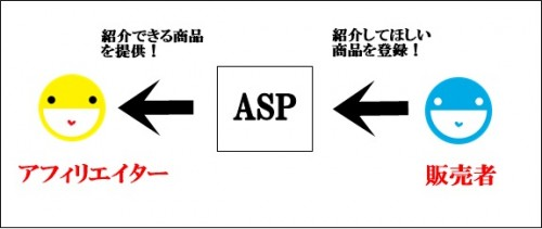 9ef03f7227e00e4dce14f6df5f521bba e1398187230893 ASPの存在と仕組み